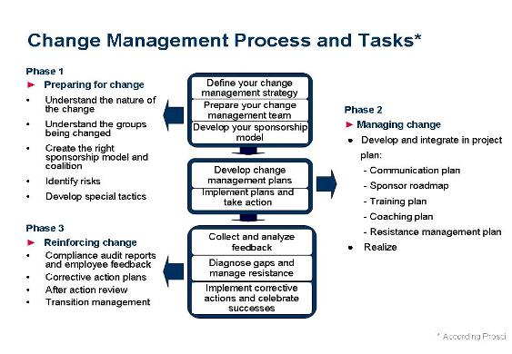 implement change management processes Organizational change management and personal change management process, business development, plans, systems and training - how to manage change, plus free online.