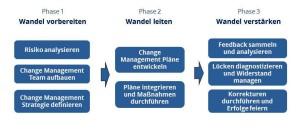 Change Management Phasenmodell nach Prosci, ppt horizontal, Ausschnitt